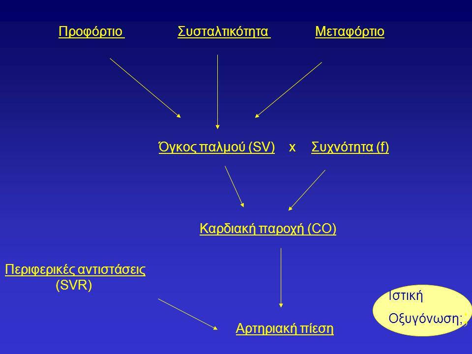 ΠροφόρτιοΣυσταλτικότηταΜεταφόρτιο Όγκος παλμού (SV)xΣυχνότητα (f) Καρδιακή παροχή (CO) Περιφερικές αντιστάσεις (SVR) Αρτηριακή πίεση Ιστική Οξυγόνωση; ;