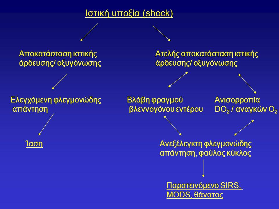Ιστική υποξία (shock) Aποκατάσταση ιστικής άρδευσης/ οξυγόνωσης Ελεγχόμενη φλεγμονώδης απάντηση Ίαση Ατελής αποκατάσταση ιστικής άρδευσης/ οξυγόνωσης Βλάβη φραγμού βλεννογόνου εντέρου Ανισορροπία DO 2 / αναγκών Ο 2 Ανεξέλεγκτη φλεγμονώδης απάντηση, φαύλος κύκλος Παρατεινόμενο SIRS, MODS, θάνατος