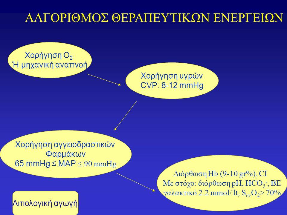 ΑΛΓΟΡΙΘΜΟΣ ΘΕΡΑΠΕΥΤΙΚΩΝ ΕΝΕΡΓΕΙΩΝ Χορήγηση υγρών CVP: 8-12 mmHg Χορήγηση Ο 2 Ή μηχανική αναπνοή Χορήγηση αγγειοδραστικών Φαρμάκων 65 mmHg ≤ MAP ≤ 90 mmHg Διόρθωση Hb (9-10 gr%), CI Με στόχο: διόρθωση pH, HCO 3 -, BE γαλακτικό 2.2 mmol/ lt, S cv O 2 > 70% Aιτιολογική αγωγή