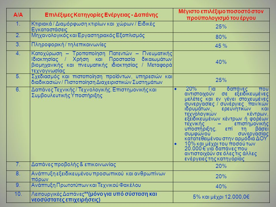 Επιπρόσθετα Επί ποινής αποκλεισμού, η κατανομή του προϋπολογισμού έκαστης πρότασης στις επιλέξιμες δαπάνες θα πρέπει να τηρεί υποχρεωτικά την εξής σχέση: {(1)+(2)+(3)+ (4) +(5)+(7)} ≥ (50% * Π/Υ) Οι δαπάνες είναι επιλέξιμες μετά την προκήρυξη (27/5/2011) του προγράμματος.