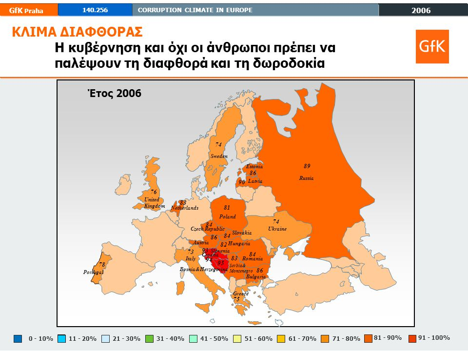 2006 GfK Praha 140.256CORRUPTION CLIMATE IN EUROPE 81 - 90% 71 - 80%61 - 70%51 - 60%0 - 10%11 - 20%21 - 30%31 - 40%41 - 50% 91 - 100% ΚΛΙΜΑ ΔΙΑΦΘΟΡΑΣ Προσωπικά ποτέ δε δωροδοκώ Έτος 2006 Poland 81 Ukraine 43 Russia 66 Greece 68 Slovenia 89 Estonia 82 Austria 82 United Kingdom 84 Portugal 94 Netherlands 80 Sweden 79 Hungaria 47 63 Slovakia Czech Republic 74 Romania 38 Bulgaria 79 Latvia 60 Serbia& Montenegro 75 Croatia 79 Bosnia&Herzegovina 69