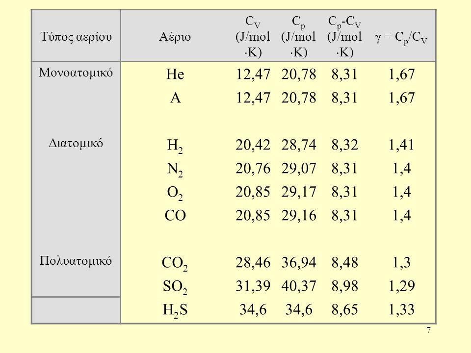 7 Τύπος αερίουΑέριο C V (J/mol  K) C p (J/mol  K) C p -C V (J/mol  K) γ = C p /C V Μονοατομικό He12,4720,788,311,67 A12,4720,788,311,67 Διατομικό Η