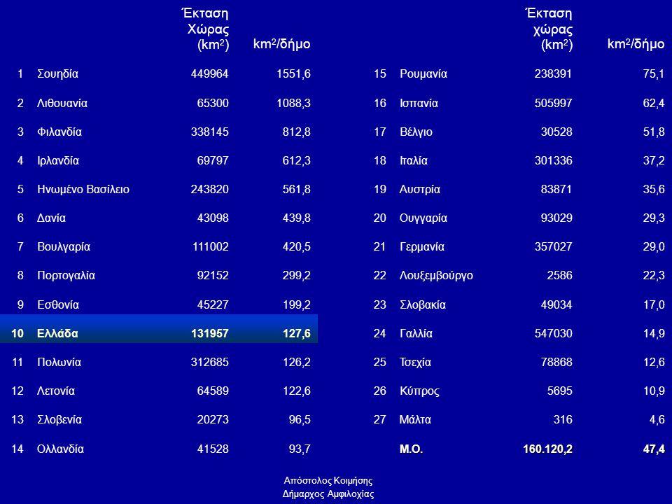 Έκταση Χώρας (km 2 )km 2 /δήμο Έκταση χώρας (km 2 )km 2 /δήμο 1Σουηδία4499641551,615Ρουμανία23839175,1 2Λιθουανία653001088,316Ισπανία50599762,4 3Φιλανδία338145812,817Βέλγιο3052851,8 4Ιρλανδία69797612,318Ιταλία30133637,2 5Ηνωμένο Βασίλειο243820561,819Αυστρία8387135,6 6Δανία43098439,820Ουγγαρία9302929,3 7Βουλγαρία111002420,521Γερμανία35702729,0 8Πορτογαλία92152299,222Λουξεμβούργο258622,3 9Εσθονία45227199,223Σλοβακία4903417,0 10Ελλάδα131957127,624Γαλλία54703014,9 11Πολωνία312685126,225Τσεχία7886812,6 12Λετονία64589122,626Κύπρος569510,9 13Σλοβενία2027396,527Μάλτα3164,6 14Ολλανδία4152893,7Μ.Ο.160.120,247,4 Απόστολος Κοιμήσης Δήμαρχος Αμφιλοχίας