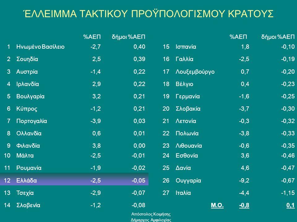 ΈΛΛΕΙΜΜΑ ΤΑΚΤΙΚΟΥ ΠΡΟΫΠΟΛΟΓΙΣΜΟΥ ΚΡΑΤΟΥΣ %ΑΕΠδήμοι %ΑΕΠ%ΑΕΠδήμοι %ΑΕΠ 1Ηνωμένο Βασίλειο-2,70,4015Ισπανία1,8-0,10 2Σουηδία2,50,3916Γαλλία-2,5-0,19 3Αυστρία-1,40,2217Λουξεμβούργο0,7-0,20 4Ιρλανδία2,90,2218Βέλγιο0,4-0,23 5Βουλγαρία3,20,2119Γερμανία-1,6-0,25 6Κύπρος-1,20,2120Σλοβακία-3,7-0,30 7Πορτογαλία-3,90,0321Λετονία-0,3-0,32 8Ολλανδία0,60,0122Πολωνία-3,8-0,33 9Φιλανδία3,80,0023Λιθουανία-0,6-0,35 10Μάλτα-2,5-0,0124Εσθονία3,6-0,46 11Ρουμανία-1,9-0,0225Δανία4,6-0,47 12Ελλάδα-2,5-0,0526Ουγγαρία-9,2-0,67 13Τσεχία-2,9-0,0727Ιταλία-4,4-1,15 14Σλοβενία-1,2-0,08Μ.Ο.-0,80,1 Απόστολος Κοιμήσης Δήμαρχος Αμφιλοχίας