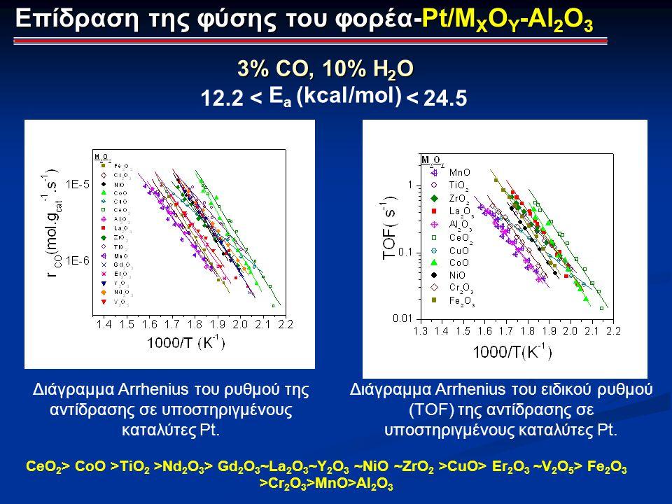 Επίδραση της φύσης του φορέα-Pt/M X O Y -Al 2 O 3 3% CO, 10% H 2 O Διάγραμμα Arrhenius του ρυθμού της αντίδρασης σε υποστηριγμένους καταλύτες Pt. Διάγ