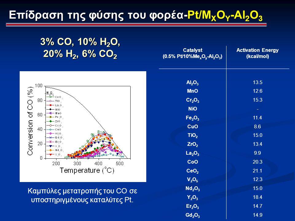 Catalyst (0.5% Pt/10%Me x O y -Al 2 O 3 ) Activation Energy (kcal/mol) Al 2 O 3 13.5 MnO 12.6 Cr 2 O 3 15.3 NiO - Fe 2 O 3 11.4 CuO 8.6 TiO 2 15.0 ZrO