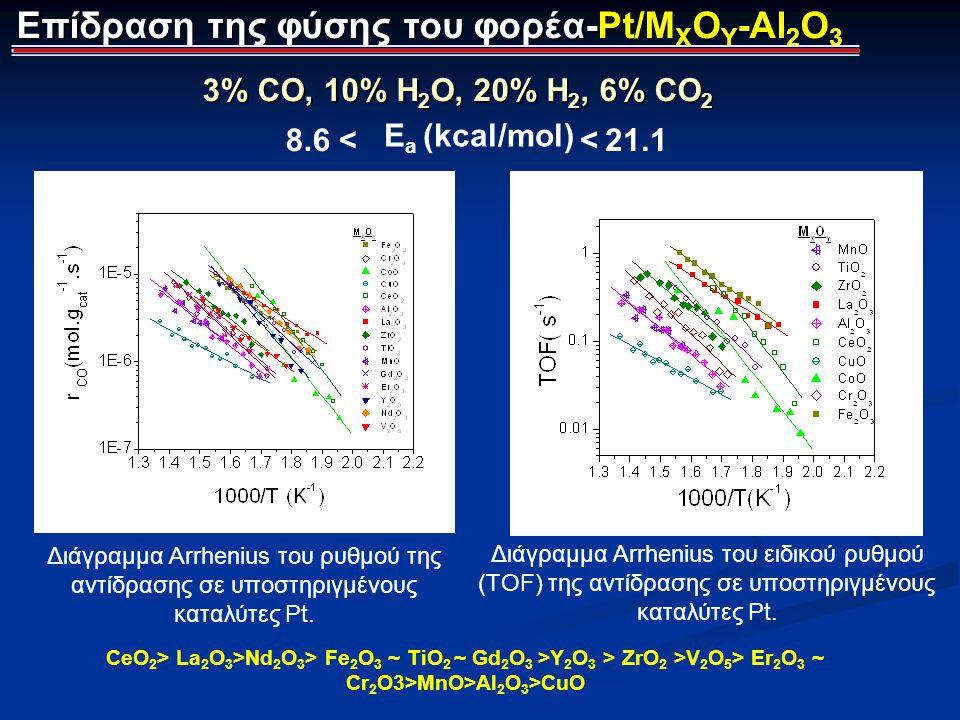 Επίδραση της φύσης του φορέα-Pt/M X O Y -Al 2 O 3 Διάγραμμα Arrhenius του ρυθμού της αντίδρασης σε υποστηριγμένους καταλύτες Pt. Διάγραμμα Arrhenius τ