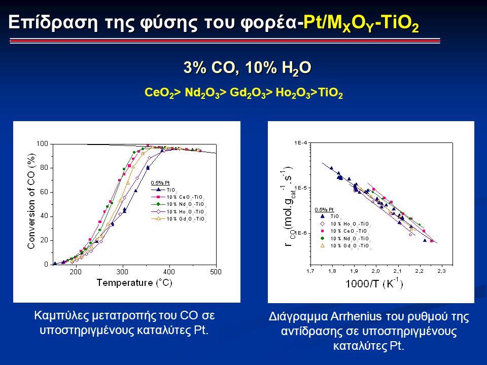 Επίδραση της φύσης του φορέα-Pt/M X O Y -TiO 2 Καμπύλες μετατροπής του CO σε υποστηριγμένους καταλύτες Pt. 3% CO, 10% H 2 O Διάγραμμα Arrhenius του ρυ