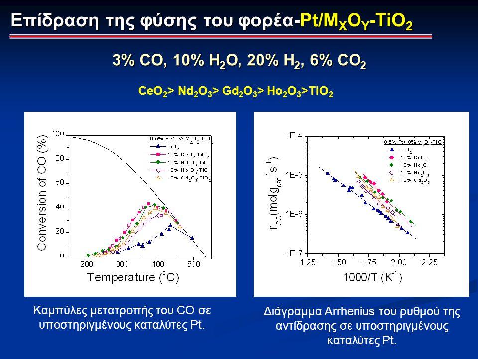 Επίδραση της φύσης του φορέα-Pt/M X O Y -TiO 2 3% CO, 10% H 2 O, 20% Η 2, 6% CO 2 Καμπύλες μετατροπής του CO σε υποστηριγμένους καταλύτες Pt. Διάγραμμ