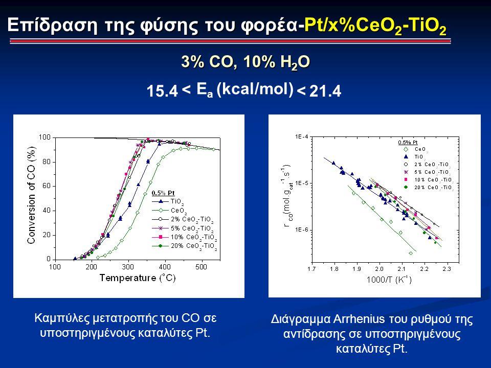 Επίδραση της φύσης του φορέα-Pt/x%CeO 2 -TiO 2 3% CO, 10% H 2 O Καμπύλες μετατροπής του CO σε υποστηριγμένους καταλύτες Pt. Διάγραμμα Arrhenius του ρυ