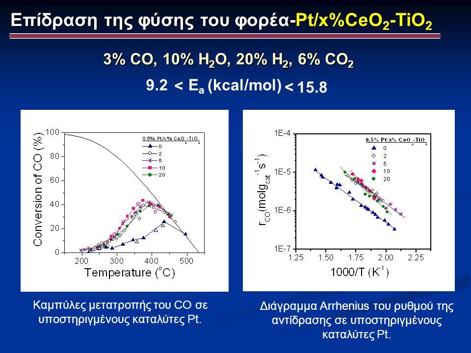 Επίδραση της φύσης του φορέα-Pt/x%CeO 2 -TiO 2 3% CO, 10% H 2 O, 20% Η 2, 6% CO 2 Καμπύλες μετατροπής του CO σε υποστηριγμένους καταλύτες Pt. Διάγραμμ