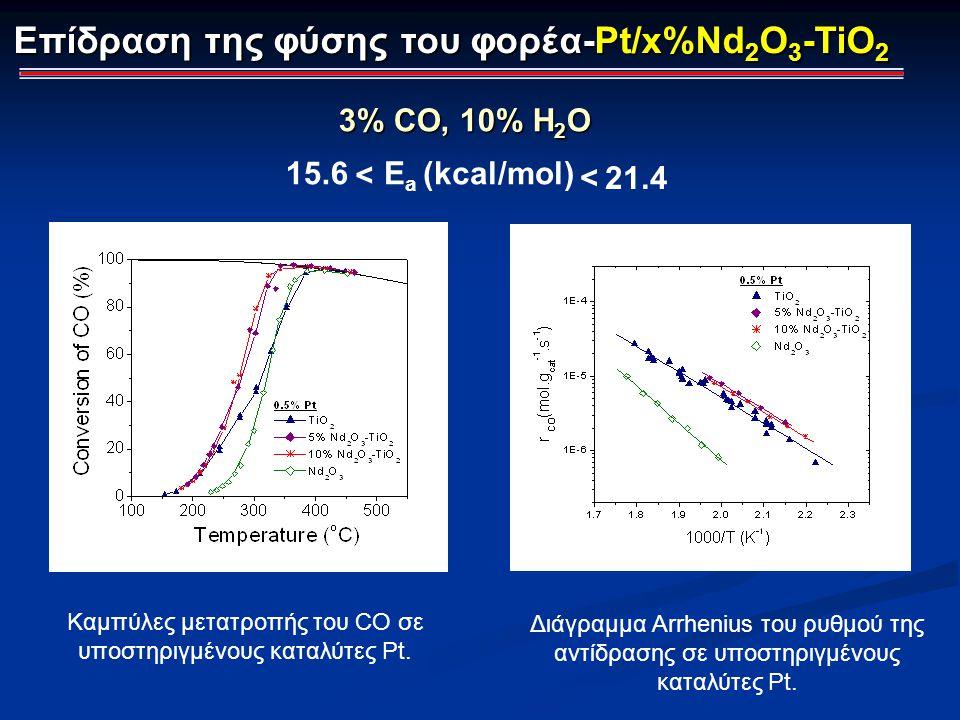 Επίδραση της φύσης του φορέα-Pt/x%Nd 2 O 3 -TiO 2 Καμπύλες μετατροπής του CO σε υποστηριγμένους καταλύτες Pt. Διάγραμμα Arrhenius του ρυθμού της αντίδ