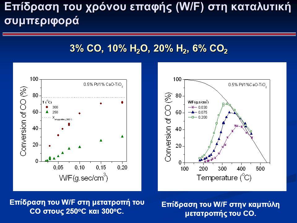 3% CO, 10% H 2 O, 20% Η 2, 6% CO 2 Επίδραση του W/F στη μετατροπή του CO στους 250 o C και 300 o C. Επίδραση του W/F στην καμπύλη μετατροπής του CO. Ε