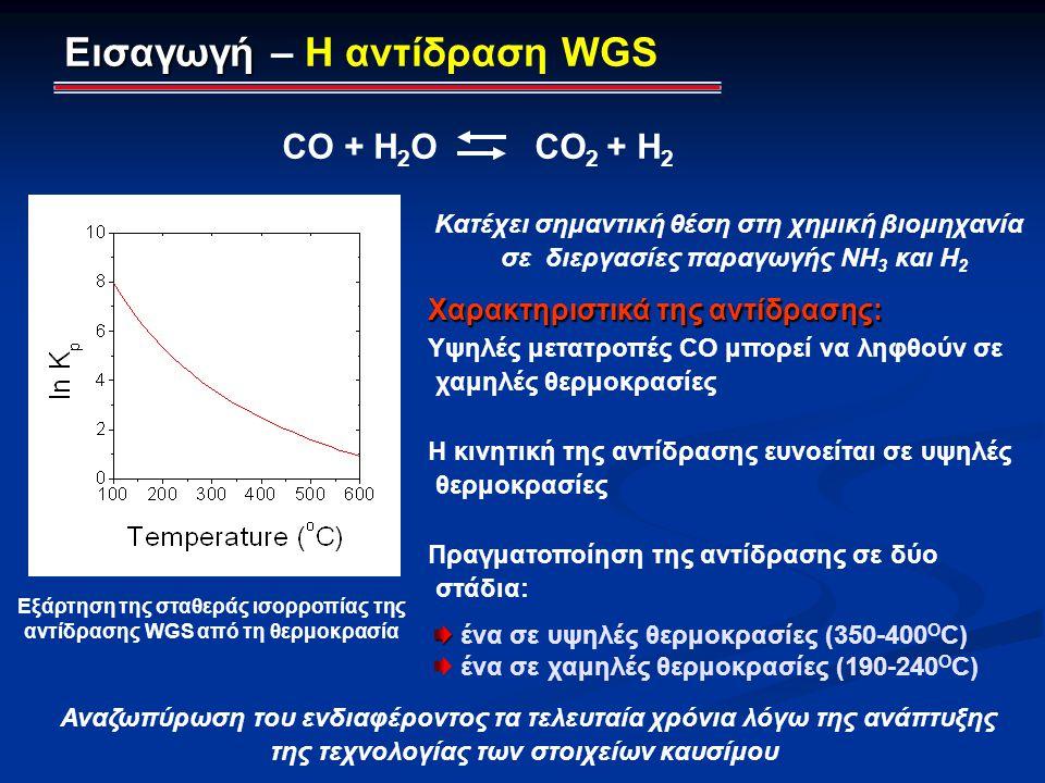 CO + H 2 O CO 2 + H 2 Χαρακτηριστικά της αντίδρασης: Χαρακτηριστικά της αντίδρασης: Υψηλές μετατροπές CO μπορεί να ληφθούν σε χαμηλές θερμοκρασίες Η κ