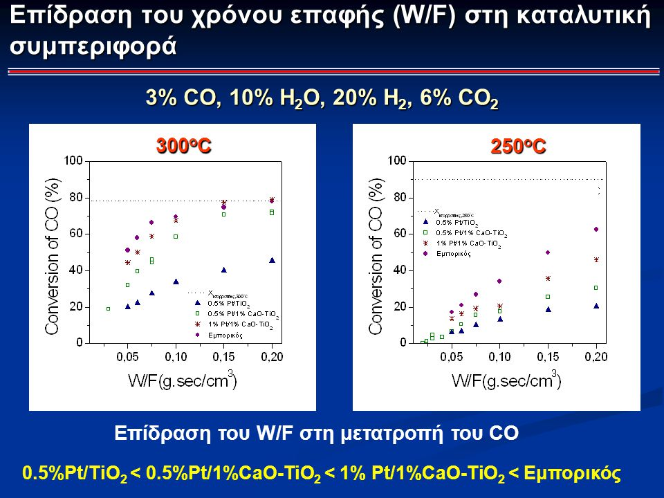 Επίδραση του W/F στη μετατροπή του CO 300 o C 250 o C 3% CO, 10% H 2 O, 20% Η 2, 6% CO 2 0.5%Pt/TiO 2 < 0.5%Pt/1%CaO-TiO 2 < 1% Pt/1%CaO-TiO 2 < Εμπορ
