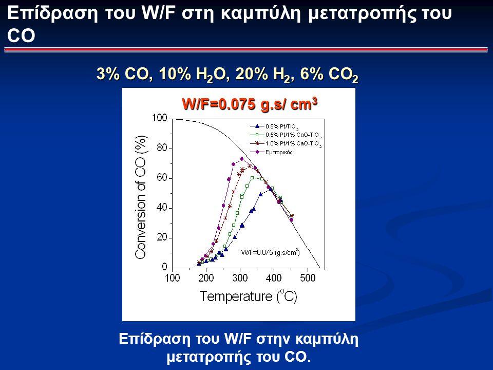 Επίδραση του W/F στη καμπύλη μετατροπής του CO W/F=0.075 g.s/ cm 3 Επίδραση του W/F στην καμπύλη μετατροπής του CO. 3% CO, 10% H 2 O, 20% Η 2, 6% CO 2