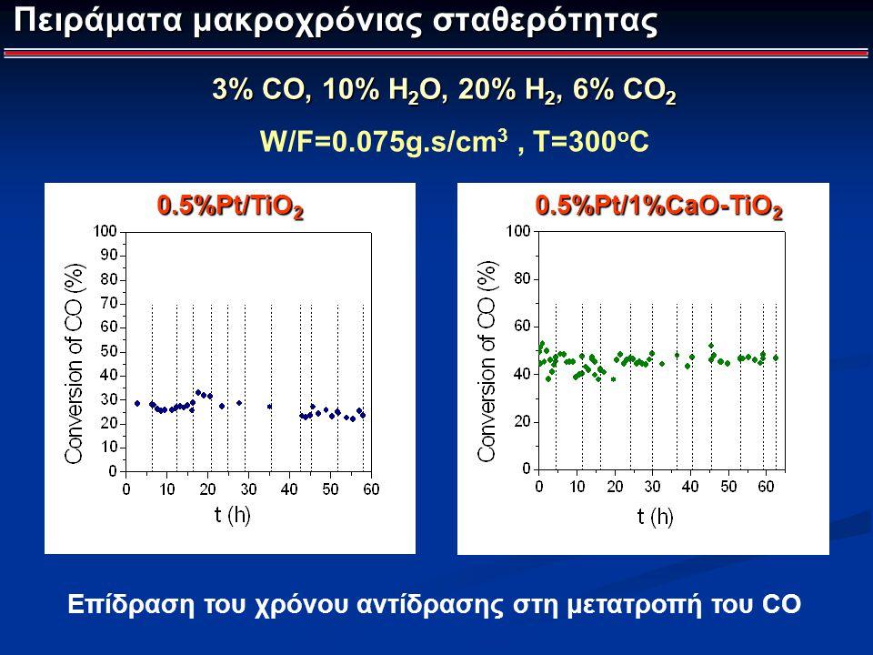 Πειράματα μακροχρόνιας σταθερότητας Επίδραση του χρόνου αντίδρασης στη μετατροπή του CO 0.5%Pt/TiO 2 W/F=0.075g.s/cm 3, T=300 o C 0.5%Pt/1%CaO-TiO 2 3