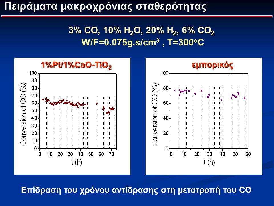 Πειράματα μακροχρόνιας σταθερότητας W/F=0.075g.s/cm 3, T=300 o C εμπορικός εμπορικός 1%Pt/1%CaO-TiO 2 Επίδραση του χρόνου αντίδρασης στη μετατροπή του