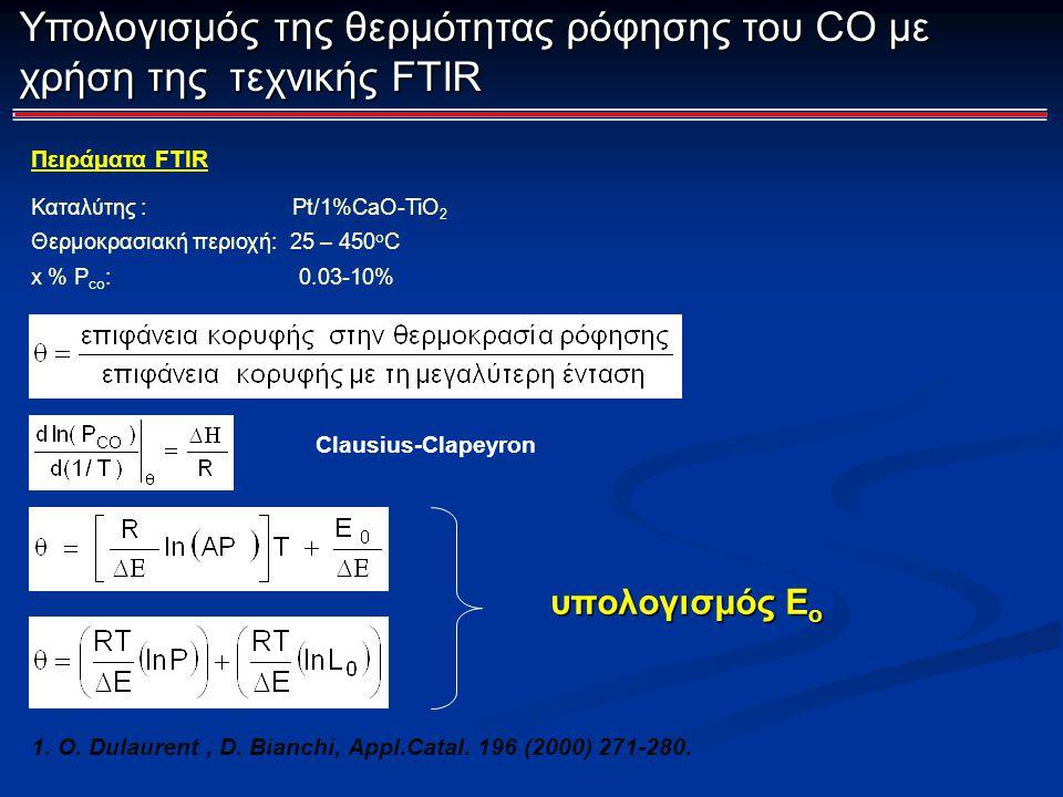 Υπολογισμός της θερμότητας ρόφησης του CO με χρήση της τεχνικής FTIR 1. O. Dulaurent, D. Bianchi, Appl.Catal. 196 (2000) 271-280. Clausius-Clapeyron Π