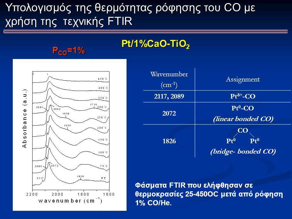 Υπολογισμός της θερμότητας ρόφησης του CO με χρήση της τεχνικής FTIR Φάσματα FTIR που ελήφθησαν σε θερμοκρασίες 25-450OC μετά από ρόφηση 1% CO/He. Wav