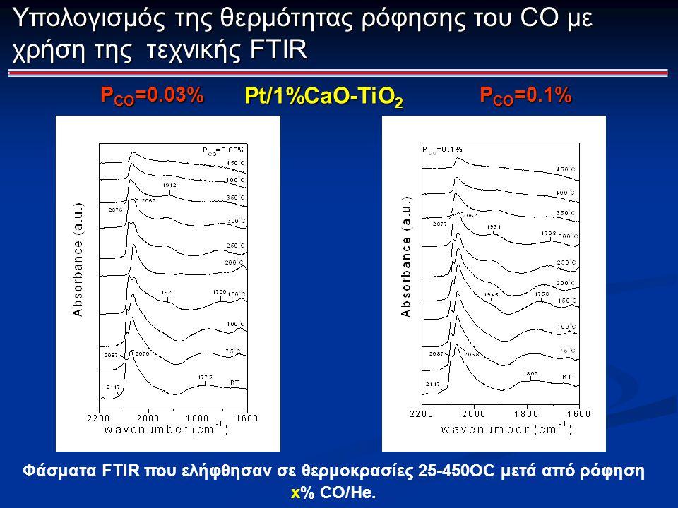 Φάσματα FTIR που ελήφθησαν σε θερμοκρασίες 25-450OC μετά από ρόφηση x% CO/He. Υπολογισμός της θερμότητας ρόφησης του CO με χρήση της τεχνικής FTIR Pt/