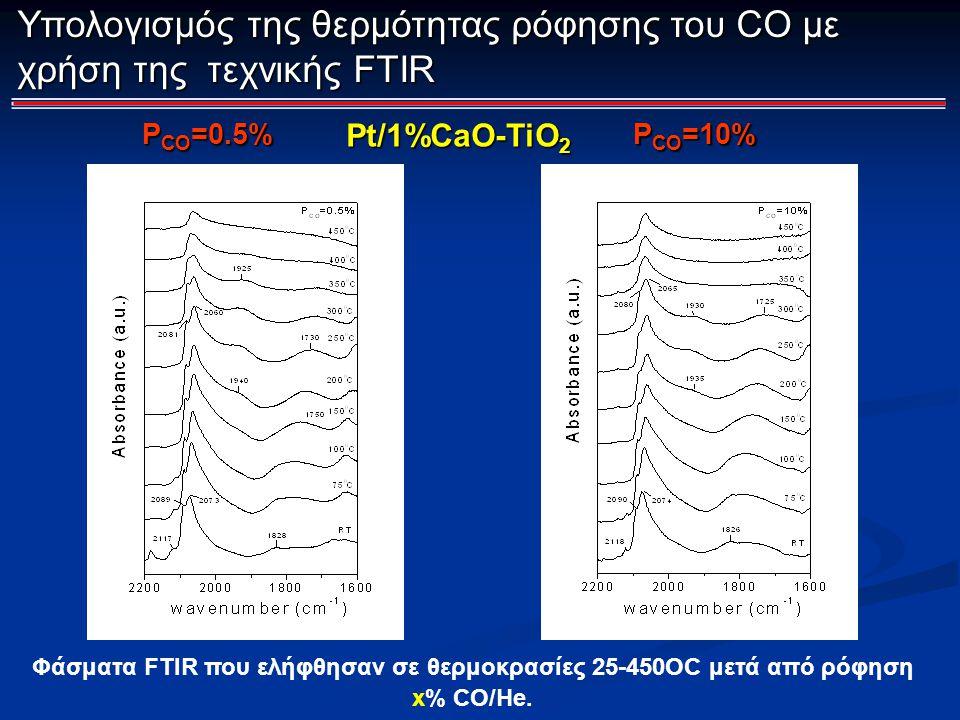 Υπολογισμός της θερμότητας ρόφησης του CO με χρήση της τεχνικής FTIR Φάσματα FTIR που ελήφθησαν σε θερμοκρασίες 25-450OC μετά από ρόφηση x% CO/He. Pt/