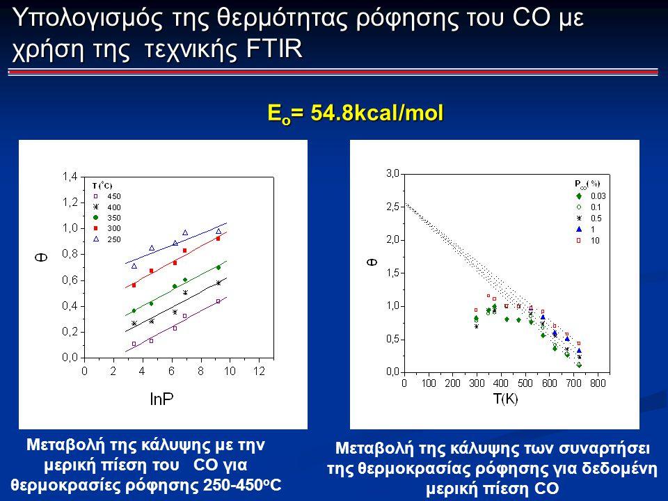 Μεταβολή της κάλυψης με την μερική πίεση του CO για θερμοκρασίες ρόφησης 250-450 o C Μεταβολή της κάλυψης των συναρτήσει της θερμοκρασίας ρόφησης για