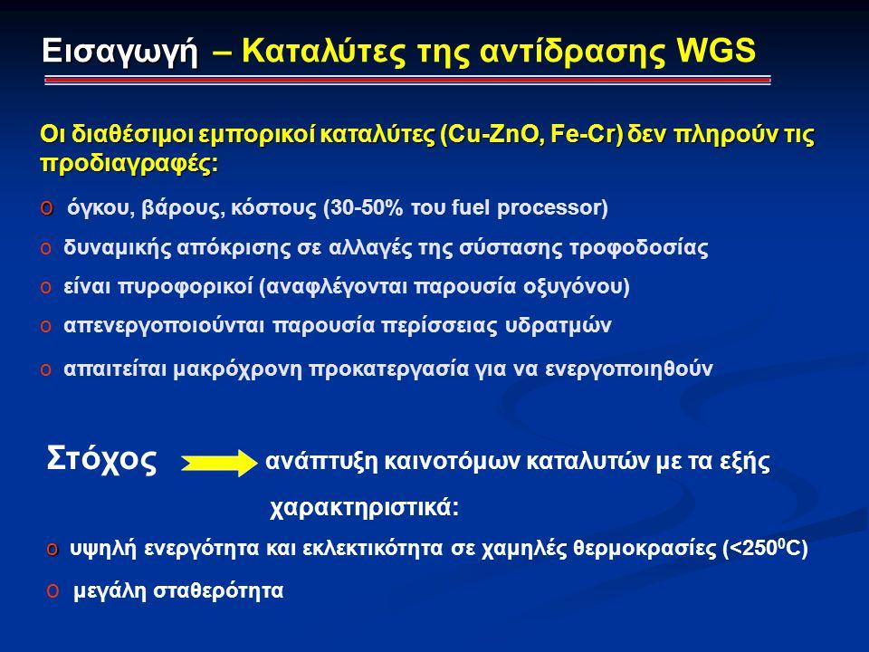 Οι διαθέσιμοι εμπορικοί καταλύτες (Cu-ZnO, Fe-Cr) δεν πληρούν τις προδιαγραφές: o o όγκου, βάρους, κόστους (30-50% του fuel processor) o δυναμικής από
