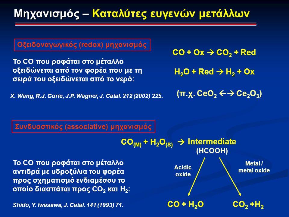 CO + Ox  CO 2 + Red Η 2 Ο + Red  H 2 + Ox Το CO που ροφάται στο μέταλλο οξειδώνεται από τον φορέα που με τη σειρά του οξειδώνεται από το νερό: Μηχαν