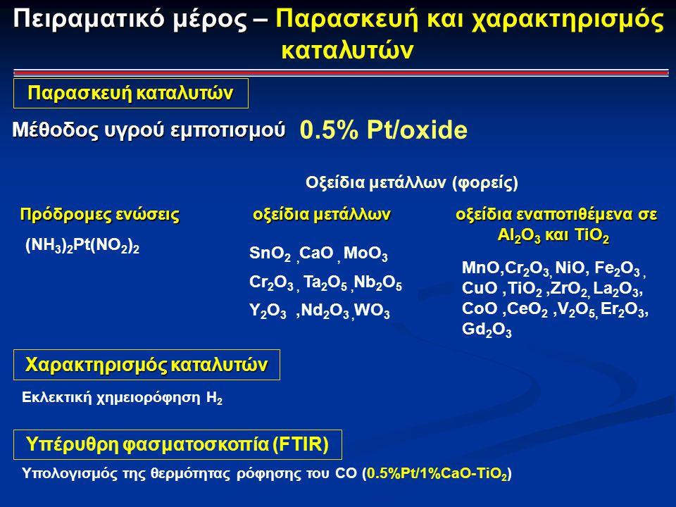 Πειραματικό μέρος – Πειραματικό μέρος – Παρασκευή και χαρακτηρισμός καταλυτών 0.5% Pt/oxide Μέθοδος υγρού εμποτισμού Παρασκευή καταλυτών Χαρακτηρισμός