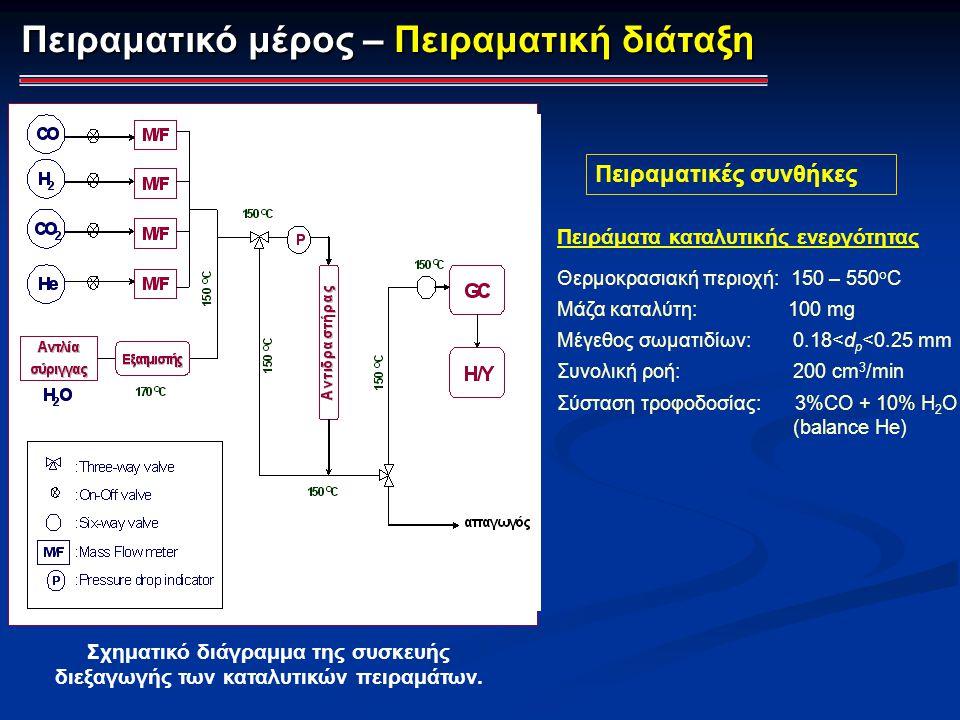Πειράματα καταλυτικής ενεργότητας Θερμοκρασιακή περιοχή: 150 – 550 o C Μάζα καταλύτη: 100 mg Μέγεθος σωματιδίων: 0.18<d p <0.25 mm Συνολική ροή: 200 c