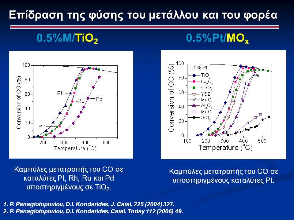 0.5%Pt/MO x 0.5%M/TiO 2 Καμπύλες μετατροπής του CO σε καταλύτες Pt, Rh, Ru και Pd υποστηριγμένους σε TiO 2. Καμπύλες μετατροπής του CO σε υποστηριγμέν