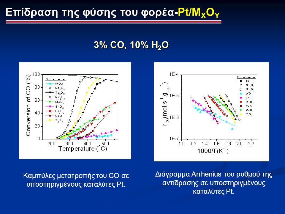 Επίδραση της φύσης του φορέα-Pt/M X O Y 3% CO, 10% H 2 O Καμπύλες μετατροπής του CO σε υποστηριγμένους καταλύτες Pt. Διάγραμμα Arrhenius του ρυθμού τη