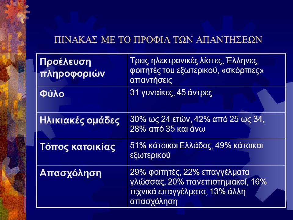 ΠΙΝΑΚΑΣ ΜΕ ΤΟ ΠΡΟΦΙΛ ΤΩΝ ΑΠΑΝΤΗΣΕΩΝ Προέλευση πληροφοριών Τρεις ηλεκτρονικές λίστες, Έλληνες φοιτητές του εξωτερικού, «σκόρπιες» απαντήσεις Φύλο 31 γυ