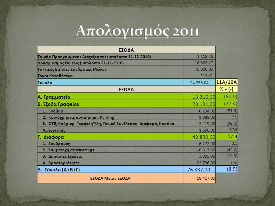 ΕΣΟΔΑ Ταμείο Προηγούμενης Διαχείρησης (υπόλοιπο 31-12-2010) 1.118,26 Λογαριασμός Όψεως (υπόλοιπο 31-12-2010) 18.523,27 Τακτικές Ετήσιες Συνδρομές Μελών 75.000,00 Τόκοι Καταθέσεων 113,51 Σύνολο94.755,04 11A/10A ΕΞΟΔΑ % + (-) Α.