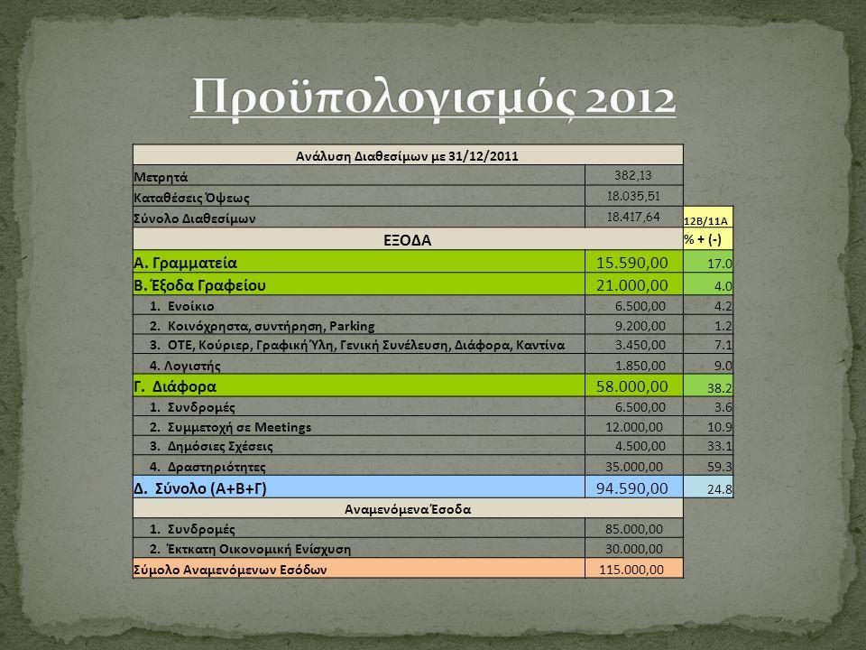 Ανάλυση Διαθεσίμων με 31/12/2011 Μετρητά 382,13 Καταθέσεις Όψεως 18.035,51 Σύνολο Διαθεσίμων 18.417,64 12Β/11Α ΕΞΟΔΑ % + (-) Α. Γραμματεία 15.590,00 1