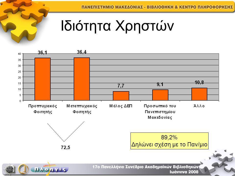 Ιδιότητα Χρηστών 72,5 89,2% Δηλώνει σχέση με το Παν/μιο