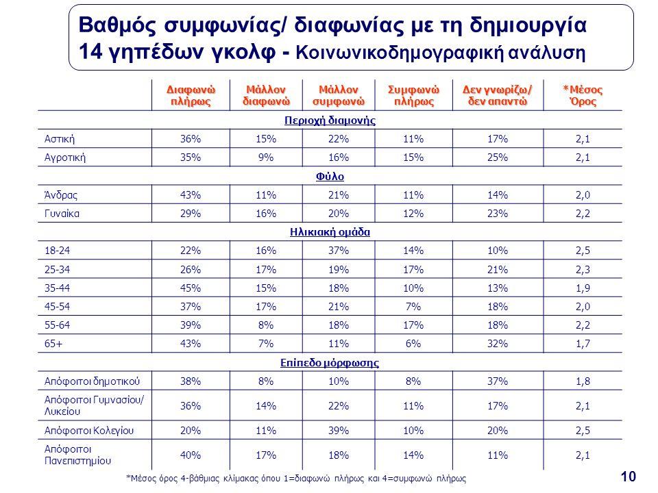 10 Διαφωνώ πλήρως Μάλλον διαφωνώ Μάλλον συμφωνώ Συμφωνώ πλήρως Δεν γνωρίζω/ δεν απαντώ *Μέσος Όρος Περιοχή διαμονής Αστική36%15%22%11%17%2,1 Αγροτική35%9%16%15%25%2,1 Φύλο Άνδρας43%11%21%11%14%2,0 Γυναίκα29%16%20%12%23%2,2 Ηλικιακή ομάδα 18-2422%16%37%14%10%2,5 25-3426%17%19%17%21%2,3 35-4445%15%18%10%13%1,9 45-5437%17%21%7%18%2,0 55-6439%8%18%17%18%2,2 65+43%7%11%6%32%1,7 Επίπεδο μόρφωσης Απόφοιτοι δημοτικού38%8%10%8%37%1,8 Απόφοιτοι Γυμνασίου/ Λυκείου 36%14%22%11%17%2,1 Απόφοιτοι Κολεγίου20%11%39%10%20%2,5 Απόφοιτοι Πανεπιστημίου 40%17%18%14%11%2,1 *Μέσος όρος 4-βάθμιας κλίμακας όπου 1=διαφωνώ πλήρως και 4=συμφωνώ πλήρως Βαθμός συμφωνίας/ διαφωνίας με τη δημιουργία 14 γηπέδων γκολφ - Κοινωνικοδημογραφική ανάλυση
