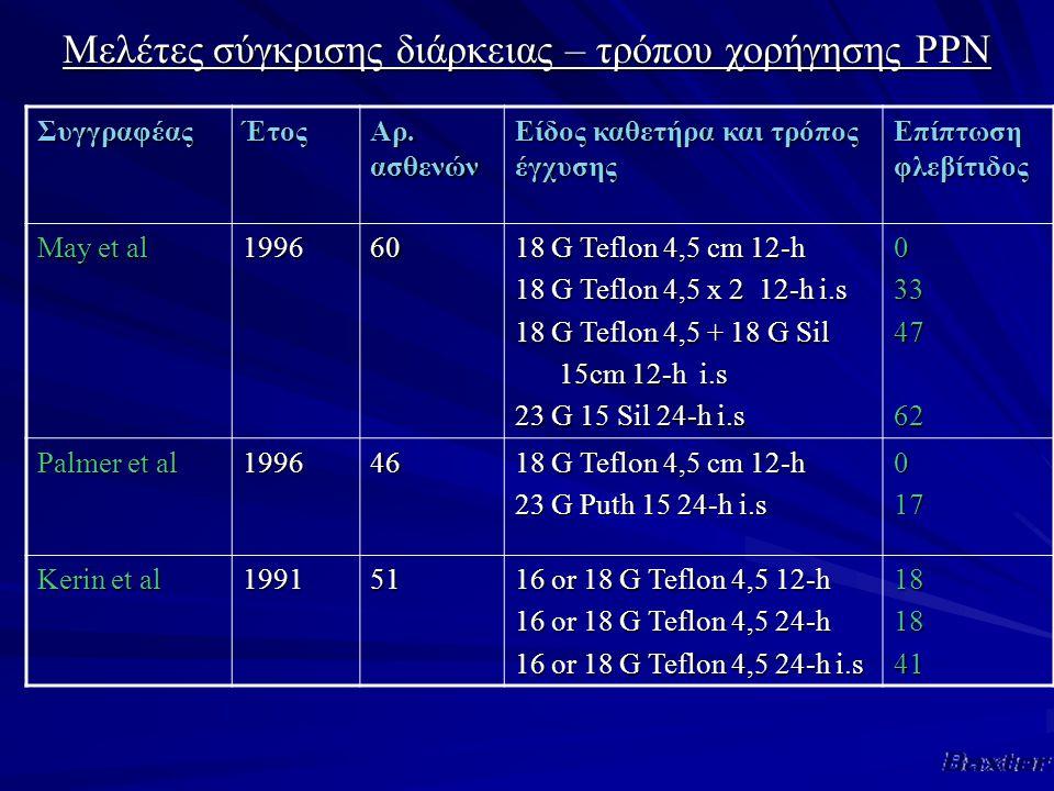 Μελέτες σύγκρισης διάρκειας – τρόπου χορήγησης PPN ΣυγγραφέαςΈτος Αρ.