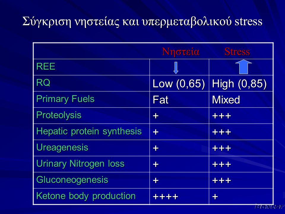 Σύγκριση νηστείας και υπερμεταβολικού stress Νηστεία Stress Νηστεία Stress REE RQ Low (0,65) High (0,85) Primary Fuels FatMixed Proteolysis++++ Hepatic protein synthesis ++++ Ureagenesis++++ Urinary Nitrogen loss ++++ Gluconeogenesis++++ Ketone body production +++++
