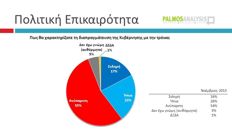 Πολιτική Επικαιρότητα Νοέμβριος 2013 Σκληρή16% Ήπια26% Ανύπαρκτη54% Δεν έχω γνώμη (αυθόρμητα)3% ΔΞΔΑ1%