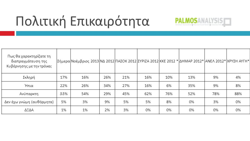 Πολιτική Επικαιρότητα  Πως θα χαρακτηρίζατε τη διαπραγμάτευση της Κυβέρνησης με την τρόικα ; ΣήμεραΝοέμβριος 2013 ΝΔ 2012 ΠΑΣΟΚ 2012 ΣΥΡΙΖΑ 2012 ΚΚΕ 2012 * ΔΗΜΑΡ 2012* ΑΝΕΛ 2012* ΧΡΥΣΗ ΑΥΓΗ * Σκληρή 17%16%26%21%16%10%13%9%4% Ήπια 22%26%34%27%16%6%35%9%8% Ανύπαρκτη 55%54%29%45%62%76%52%78%88% Δεν έχω γνώμη ( αυθόρμητα ) 5%3%9%5% 8%0%3%0% ΔΞΔΑ 1% 2%3%0%