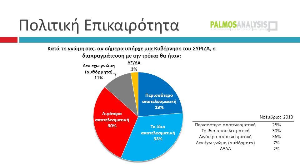Πολιτική Επικαιρότητα Νοέμβριος 2013 Περισσότερο αποτελεσματική25% Το ίδιο αποτελεσματική30% Λιγότερο αποτελεσματική36% Δεν έχω γνώμη (αυθόρμητα)7% ΔΞΔΑ2%