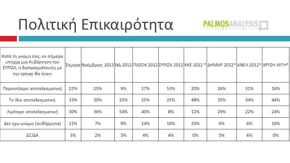 Πολιτική Επικαιρότητα  Κατά τη γνώμη σας, αν σήμερα υπήρχε μια Κυβέρνηση του ΣΥΡΙΖΑ, η διαπραγμάτευση με την τρόικα θα ήταν : ΣήμεραΝοέμβριος 2013 ΝΔ 2012 ΠΑΣΟΚ 2012 ΣΥΡΙΖΑ 2012 ΚΚΕ 2012 * ΔΗΜΑΡ 2012* ΑΝΕΛ 2012* ΧΡΥΣΗ ΑΥΓΗ * Περισσότερο αποτελεσματική 23%25%9%17%53%20%26%31%16% Το ίδιο αποτελεσματική 33%30%25% 48%35%34%44% Λιγότερο αποτελεσματική 30%36%54%40%8%12%29%22%24% Δεν εχω γνώμη ( αυθόρμητα ) 11%7%9%14%10%20%6% 16% ΔΞ / ΔΑ 3%2%3%4% 0%3%6%0%