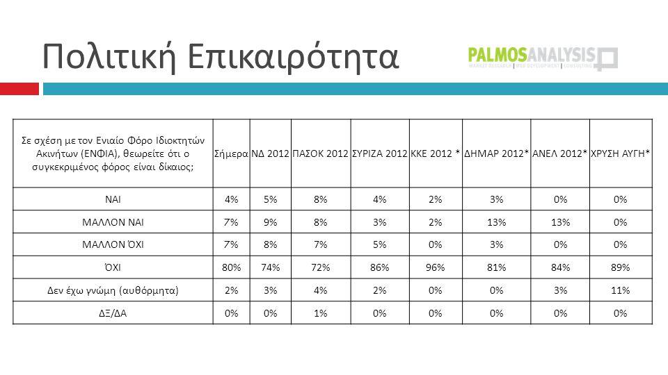  Σε σχέση με τον Ενιαίο Φόρο Ιδιοκτητών Ακινήτων ( ΕΝΦΙΑ ), θεωρείτε ότι ο συγκεκριμένος φόρος είναι δίκαιος ; ΣήμεραΝΔ 2012 ΠΑΣΟΚ 2012 ΣΥΡΙΖΑ 2012 ΚΚΕ 2012 * ΔΗΜΑΡ 2012* ΑΝΕΛ 2012* ΧΡΥΣΗ ΑΥΓΗ * ΝΑΙ 4%5%8%4%2%3%0% ΜΑΛΛΟΝ ΝΑΙ 7%7%9%8%3%2%13% 0% ΜΑΛΛΟΝ ΌΧΙ 7%7%8%7%5%0%3%0% ΌΧΙ 80%74%72%86%96%81%84%89% Δεν έχω γνώμη ( αυθόρμητα ) 2%3%4%2%0% 3%11% ΔΞ / ΔΑ 0% 1%0%