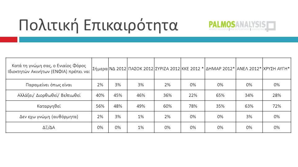  Κατά τη γνώμη σας, ο Ενιαίος Φόρος Ιδιοκτητών Ακινήτων ( ΕΝΦΙΑ ) πρέπει να : ΣήμεραΝΔ 2012 ΠΑΣΟΚ 2012 ΣΥΡΙΖΑ 2012 ΚΚΕ 2012 * ΔΗΜΑΡ 2012* ΑΝΕΛ 2012* ΧΡΥΣΗ ΑΥΓΗ * Παραμείνει όπως είναι 2%3% 2%0% Αλλάξει / Διορθωθεί / Βελτιωθεί 40%45%46%36%22%65%34%28% Καταργηθεί 56%48%49%60%78%35%63%72% Δεν εχω γνώμη ( αυθόρμητα ) 2%3%1%2%0% 3%0% ΔΞ / ΔΑ 0% 1%0%