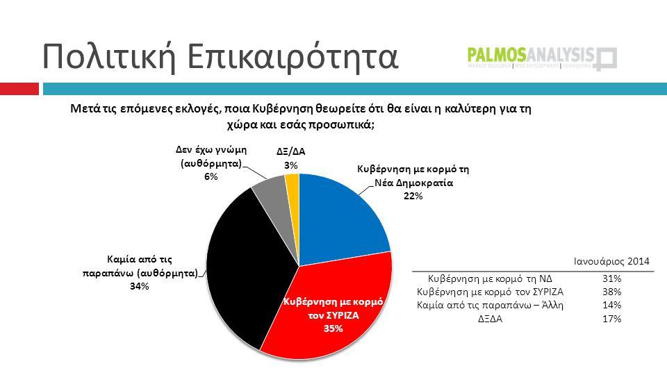 Πολιτική Επικαιρότητα Ιανουάριος 2014 Κυβέρνηση με κορμό τη ΝΔ31% Κυβέρνηση με κορμό τον ΣΥΡΙΖΑ38% Καμία από τις παραπάνω – Άλλη14% ΔΞΔΑ17%
