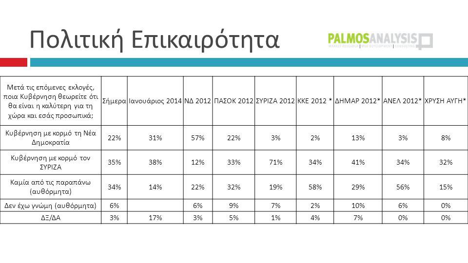 Πολιτική Επικαιρότητα  Μετά τις επόμενες εκλογές, ποια Κυβέρνηση θεωρείτε ότι θα είναι η καλύτερη για τη χώρα και εσάς προσωπικά ; ΣήμεραΙανουάριος 2014 ΝΔ 2012 ΠΑΣΟΚ 2012 ΣΥΡΙΖΑ 2012 ΚΚΕ 2012 * ΔΗΜΑΡ 2012* ΑΝΕΛ 2012* ΧΡΥΣΗ ΑΥΓΗ * Κυβέρνηση με κορμό τη Νέα Δημοκρατία 22%31%57%22%3%2%13%3%8% Κυβέρνηση με κορμό τον ΣΥΡΙΖΑ 35%38%12%33%71%34%41%34%32% Καμία από τις παραπάνω ( αυθόρμητα ) 34%14%22%32%19%58%29%56%15% Δεν έχω γνώμη ( αυθόρμητα ) 6% 9%7%2%10%6%0% ΔΞ / ΔΑ 3%17%3%5%1%4%7%0%