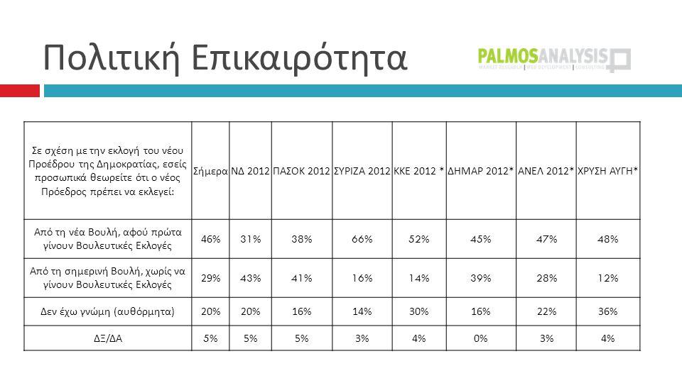  Σε σχέση με την εκλογή του νέου Προέδρου της Δημοκρατίας, εσείς προσωπικά θεωρείτε ότι ο νέος Πρόεδρος πρέπει να εκλεγεί : ΣήμεραΝΔ 2012 ΠΑΣΟΚ 2012 ΣΥΡΙΖΑ 2012 ΚΚΕ 2012 * ΔΗΜΑΡ 2012* ΑΝΕΛ 2012* ΧΡΥΣΗ ΑΥΓΗ * Από τη νέα Βουλή, αφού πρώτα γίνουν Βουλευτικές Εκλογές 46%31%38%66%52%45%47%48% Από τη σημερινή Βουλή, χωρίς να γίνουν Βουλευτικές Εκλογές 29%43%41%16%14%39%28%12% Δεν έχω γνώμη ( αυθόρμητα ) 20% 16%14%30%16%22%36% ΔΞ / ΔΑ 5%5%5% 3%4%0%3%4%