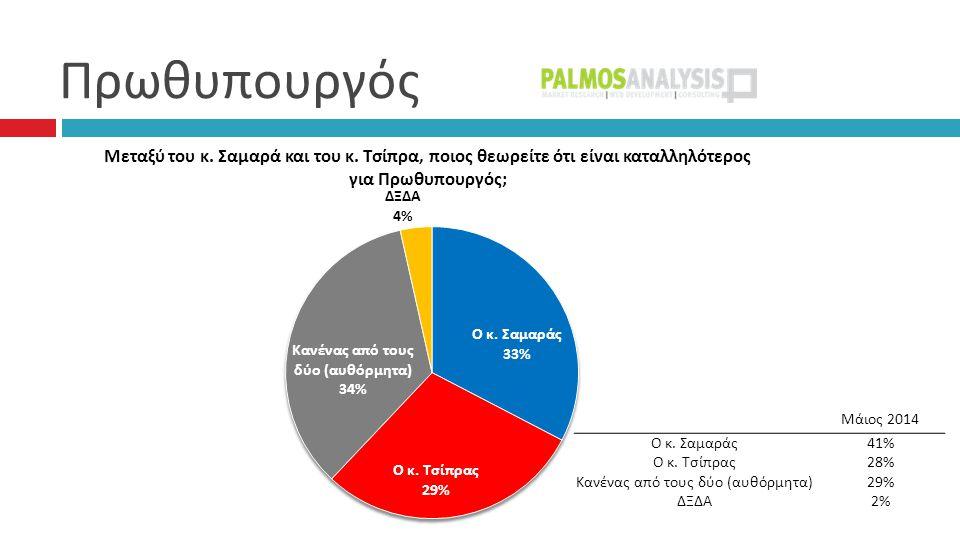 Πρωθυπουργός Μάιος 2014 Ο κ. Σαμαράς41% Ο κ. Τσίπρας28% Κανένας από τους δύο (αυθόρμητα)29% ΔΞΔΑ2%